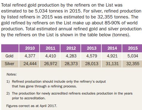 LBMA refinery statistics 2015