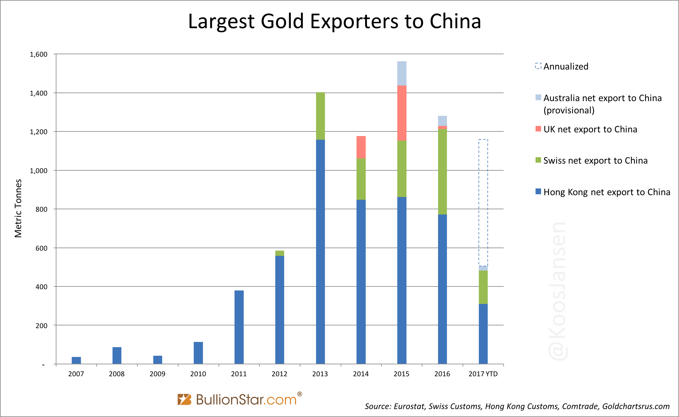 Chinese Gold Export for 2017