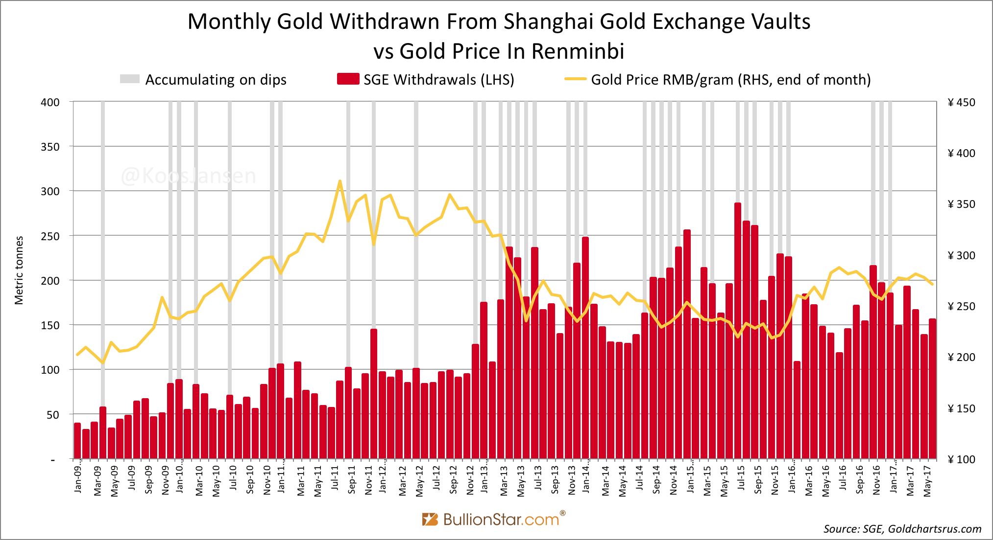 Shanghai Gold Exchange Vaults, Jan 2009 - June 2017