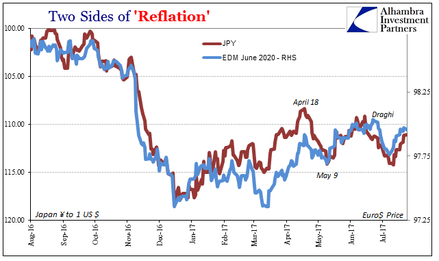 Two Sides of Reflation, Aug 2016 - 2017