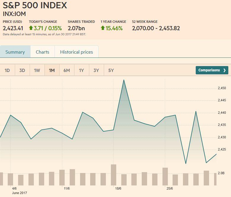 S&P 500 Index, July 01