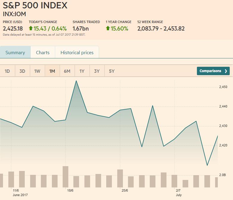 S&P 500 Index, July 08