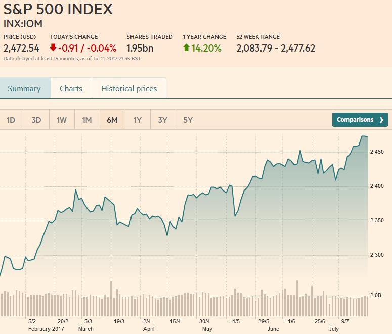 S&P 500 Index, July 22
