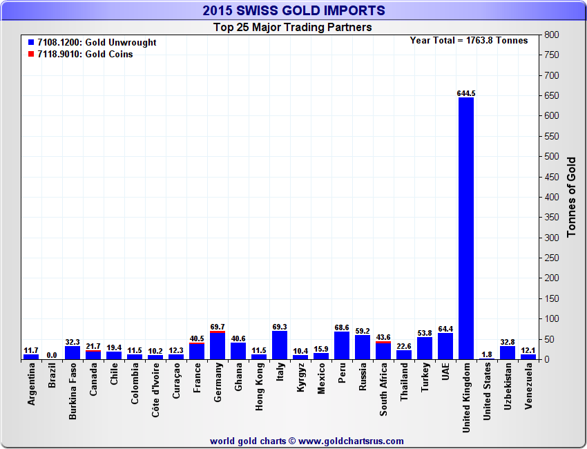 Swiss Gold Imports, YoY 2015