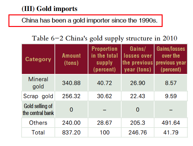 China Gold Market Report 2010
