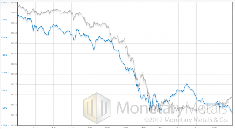Silver price vs. silver basis, Monday July 3