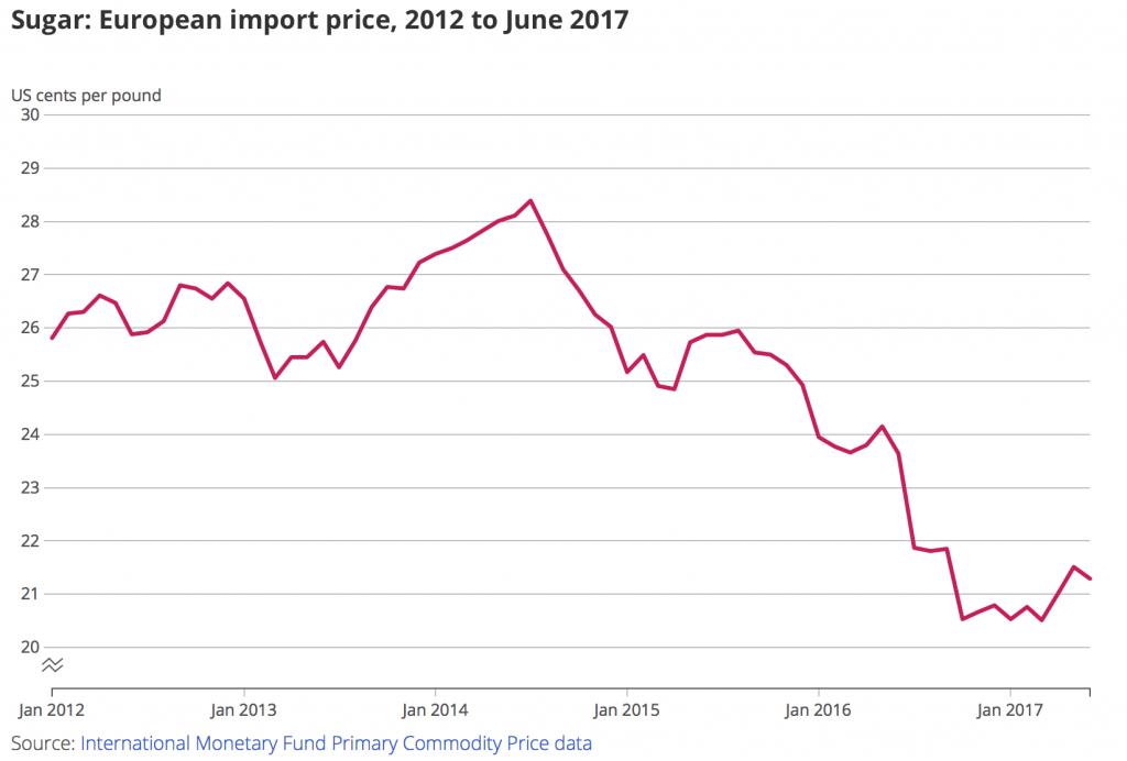 Sugar: European Import Price 2012 - 2017