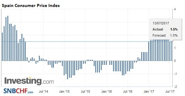 Spain Consumer Price Index (CPI) YoY, June 2017