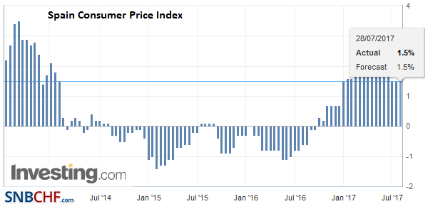 Spain Consumer Price Index (CPI) YoY, July 2017 (flash)