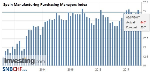 Spain Manufacturing Purchasing Managers Index (PMI), June 2017