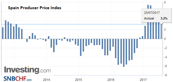 Spain Producer Price Index (PPI) YoY, July 2017