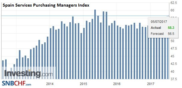 Spain Services Purchasing Managers Index (PMI), June 2017