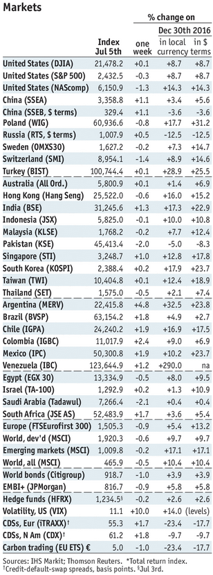 Stock Markets Emerging Markets, July 05