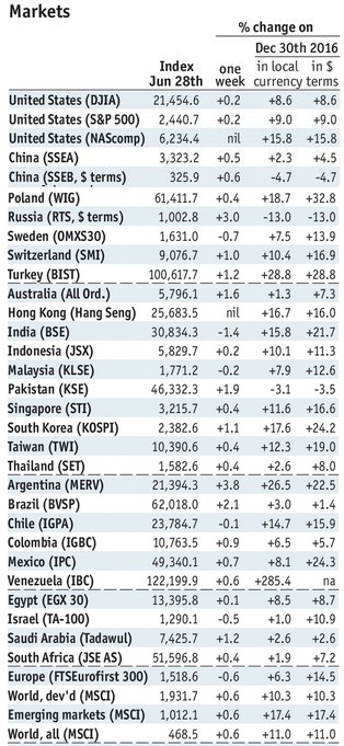Stock Markets Emerging Markets, June 28