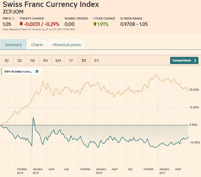 Swiss Franc Currency Index (3 years), July 01