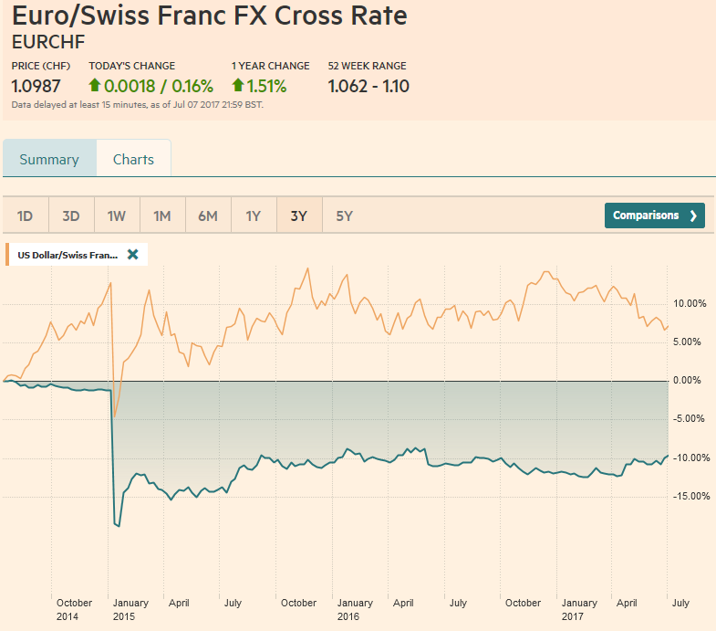 Swiss Franc Currency Index (3 years), July 08