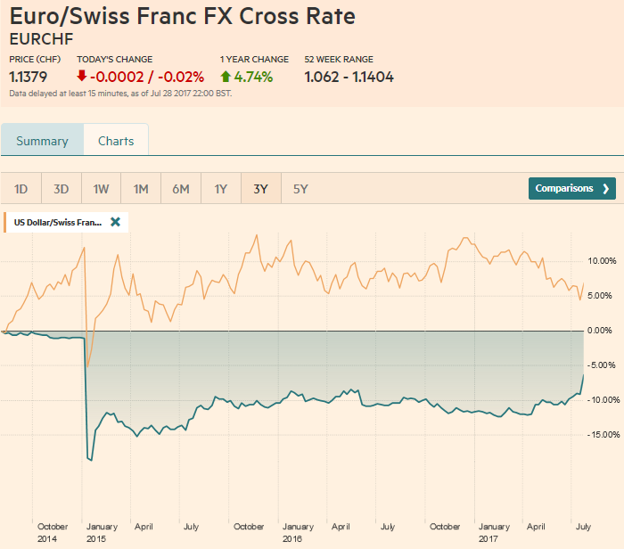 Swiss Franc Currency Index (3 years), July 29