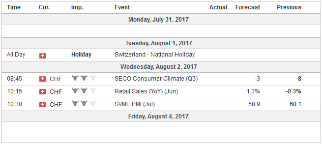 Economic Events: Switzerland, Week July 31