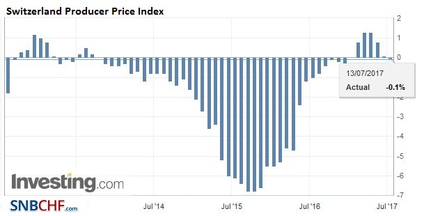 Switzerland Producer Price Index (PPI) YoY, June 2017