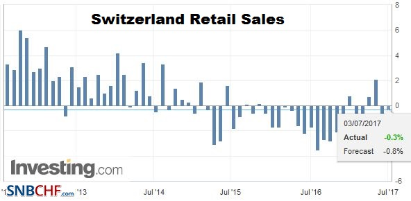 Switzerland Retail Sales YoY, May 2017