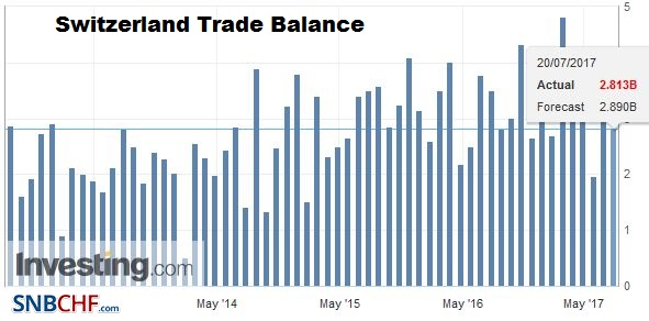 Switzerland Trade Balance, June 2017