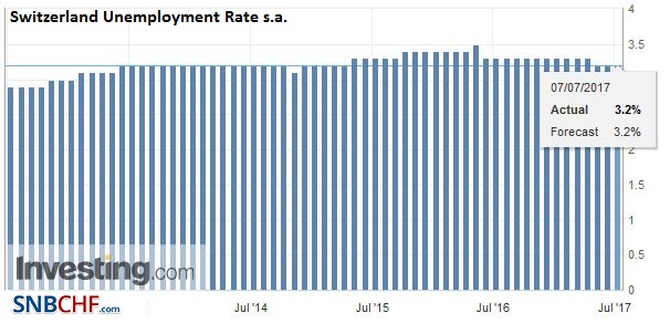 Switzerland Unemployment Rate s.a., June 2017