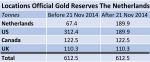 The-Netherlands-Official-Gold-Reserves-Locations