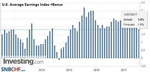 U.K. Average Earnings Index +Bonus, May 2017