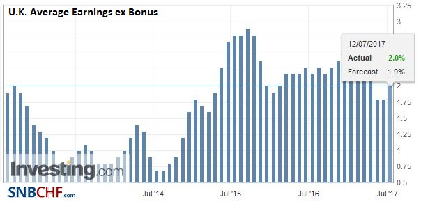 U.K. Average Earnings ex Bonus