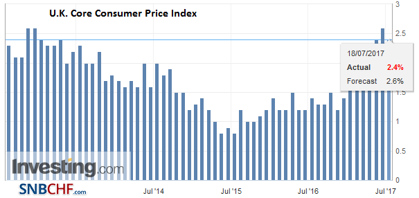 U.K. Core Consumer Price Index (CPI) YoY, June 2017