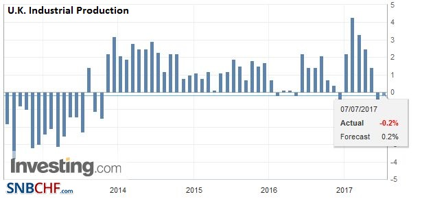 U.K. Industrial Production YoY