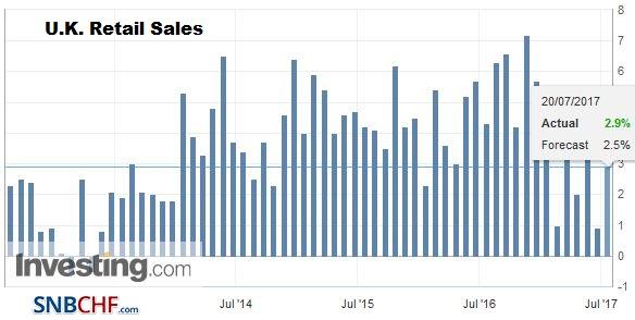U.K. Retail Sales YoY, June 2017