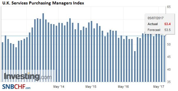 U.K. Services Purchasing Managers Index (PMI), June 2017
