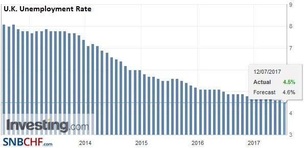 U.K. Unemployment Rate