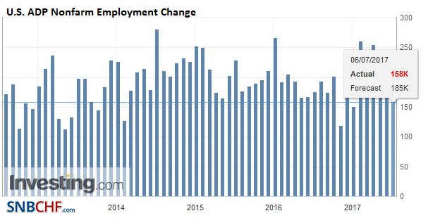 U.S. ADP Nonfarm Employment Change, June 2017