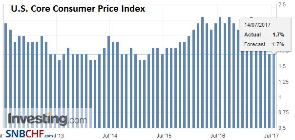 U.S. Core Consumer Price Index (CPI) YoY, June 2017