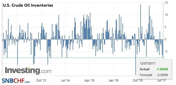 U.S. Crude Oil Inventories