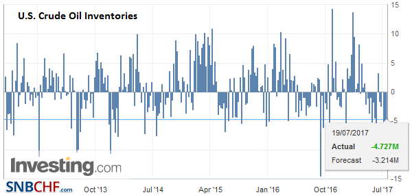 U.S. Crude Oil Inventories, July 19