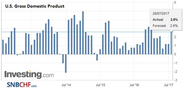 U.S. Gross Domestic Product (GDP) QoQ, Q2 2017