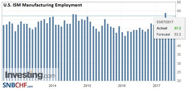 U.S. ISM Manufacturing Employment, June 2017