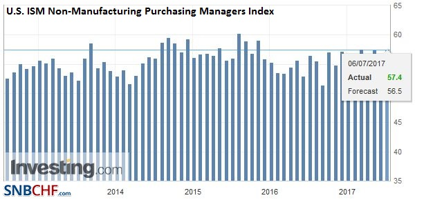 U.S. ISM Non-Manufacturing Purchasing Managers Index (PMI), June 2017