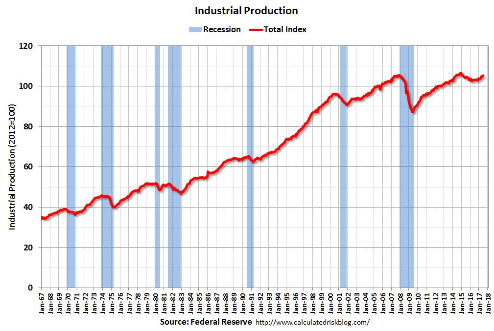 U.S. Industrial Production YoY, June 2017
