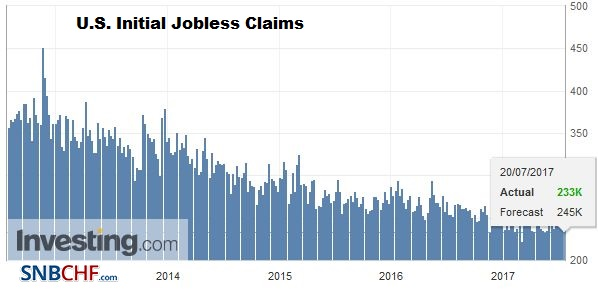 U.S. Initial Jobless Claims, July 2017