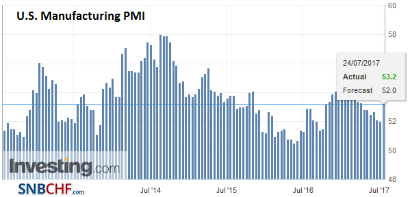 U.S. Manufacturing PMI, July 2017 (flash)