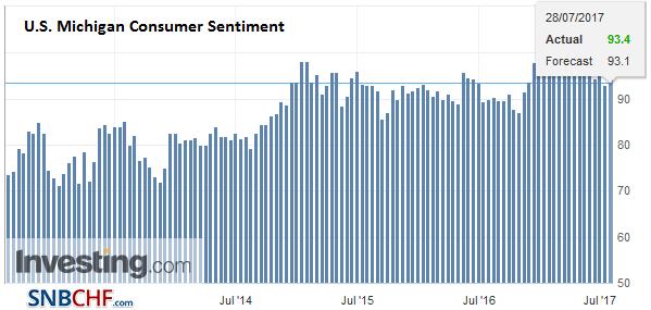 U.S. Michigan Consumer Sentiment, July 2017 (flash)