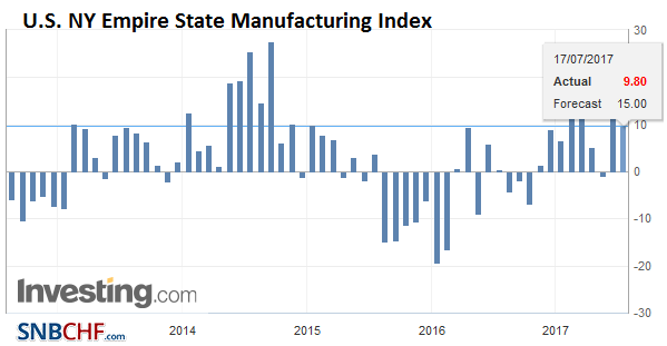U.S. NY Empire State Manufacturing Index, July 2017