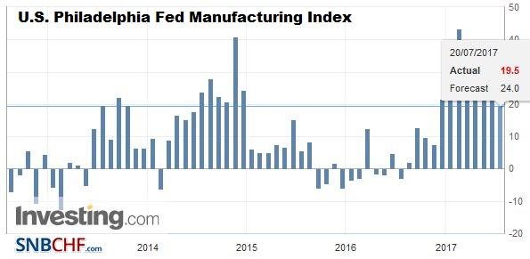 U.S. Philadelphia Fed Manufacturing Index, July 2017