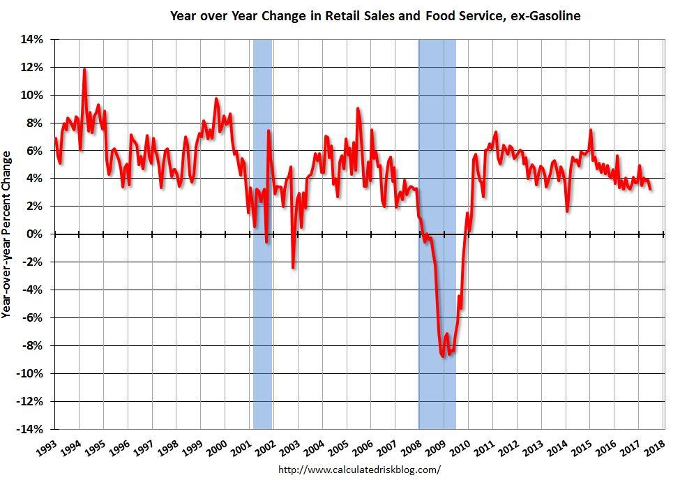 U.S. Retail Sales YoY, June 2017
