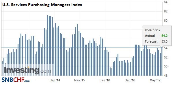 U.S. Services Purchasing Managers Index (PMI), June 2017