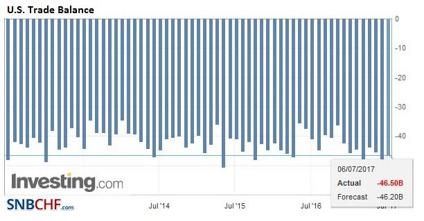 U.S. Trade Balance, May 2017